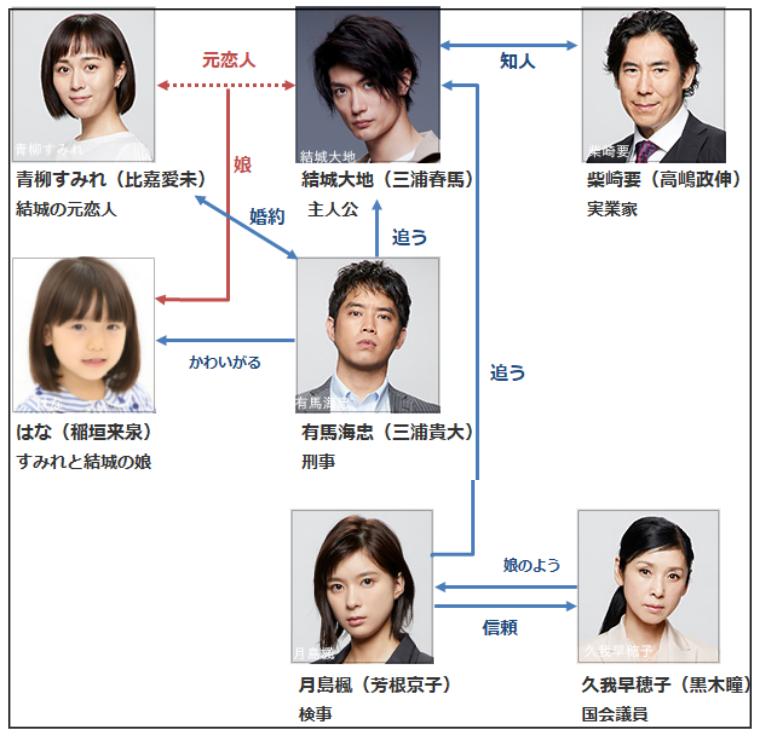 TWO WEEKS日本版リメイク[1話]あらすじネタバレ!登場人物にキャスト