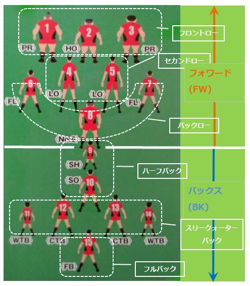 ラグビーのポジションの特徴や役割と背番号!適性や体格と性格は?